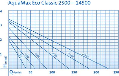 Насос для фильтрации Aquamax OASE