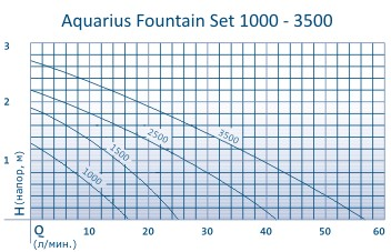 Aquarius Fountain Set 1000